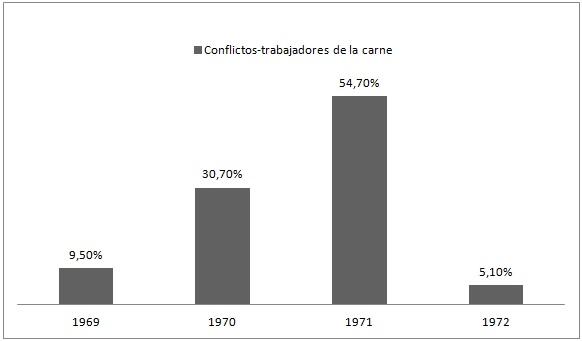 Conflictos de los trabajadores de la carne 1969-1972. Gran La Pata
