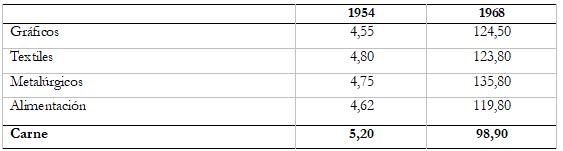 Comparación de la evolución salarial por sector de actividad (en pesos por hora obrero)