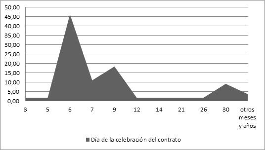 Figura  2. Fecha de celebración  de los contratos, Noviembre de 1885